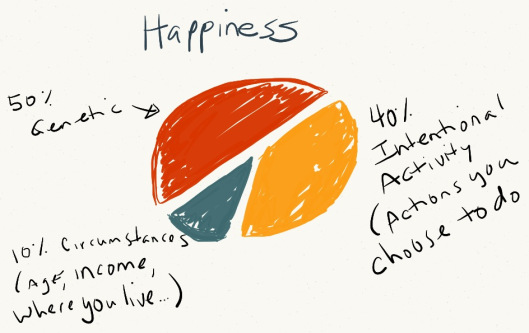 Research shows how to be happy. Life Coaching can help.